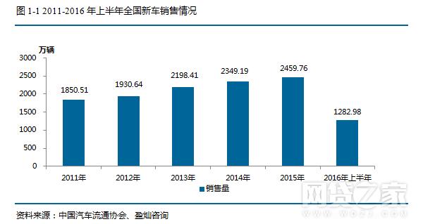 2016汽车众筹发展报告:15家累计筹资额过亿