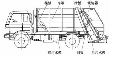 东风天锦压缩<a href='http://www.rlqcgs.com/LaJiChe/'>垃圾车</a>结构图示.jpg