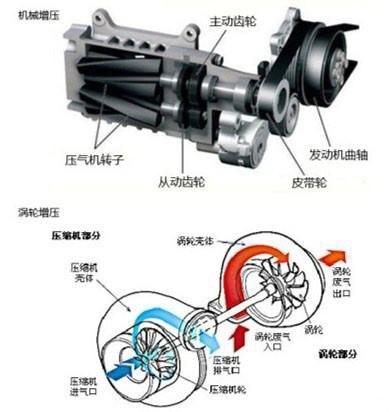 发动机启动马达的原理_高清动画演示 发动机起动马达的工作原理