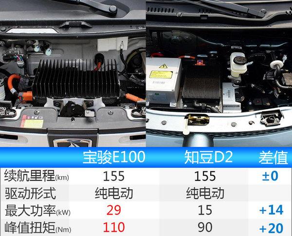 宝骏E100今日正式上市售价9.39 10.99万元高清图片