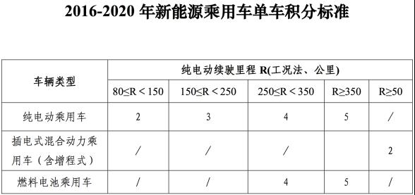 双积分制度延后至2019年?最大的赢家或许依旧是TA955.png
