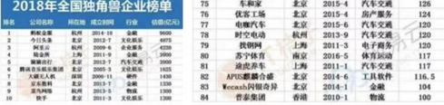 """电咖汽车入选2018独角兽企业榜百强 发布""""天际""""品牌将推高估值"""