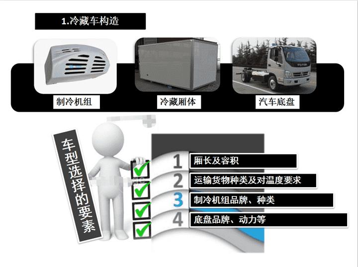 冷藏车构造.png