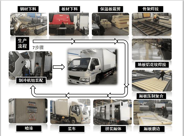 冷藏车生产流程.png