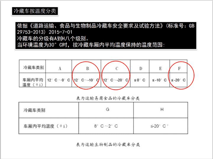 冷藏车温度区分 (2).png
