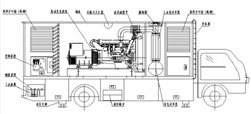移动电源车价格_康明斯发电机组